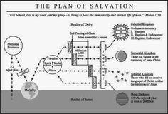 Sofia's Primary Ideas: Plan of Salvation