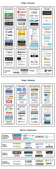 Internet of Things #IoT Market Ecosystem Map https://medium.com/@mccannatron/internet-of-things-iot-market-ecosystem-map-28a73d1393f?source=userActivityShare-a3e4adc2ad1f-1469239617