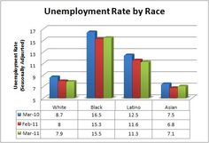 March-2011-Unemployment-by-Race « Art on Issues