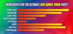 Ingredients to a Just Dance 2014 party.