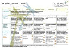Primeros pasos   La Economía del Bien Común