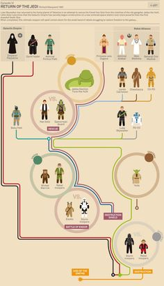 Estupendas Infografías de Star Wars