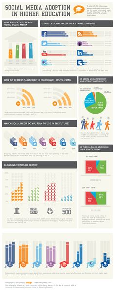 Social Media Adoption in Higher Education Infographic
