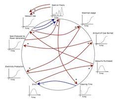 5. Feedback Loops