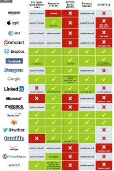 La seguridad y privacidad en la red son objeto de debate últimamente. La infografía nos muestra hasta que punto pueden ser seguros algunos de los sitios más populares y visitados.