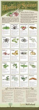 how to use spices chart