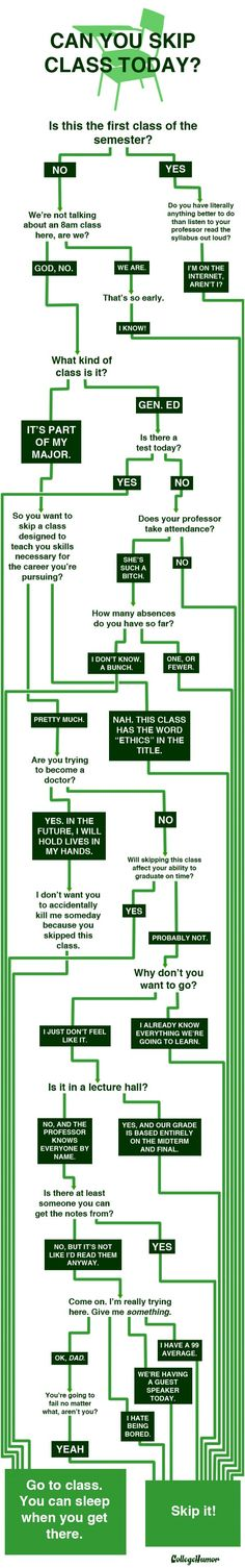 """Flowchart: Can You Skip Class Today?"" by Kevin Corrigan - CollegeHumor Article"