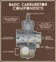 Basic Components of a Motorcycle Carburetor