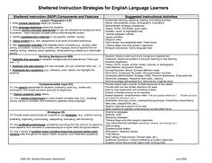 Siop Lesson Plan Template 1 Unique Here S A Chart Outlining the Siop Ponents and Suggested Activities for Each Siop Strategies, Glad Strategies, Lesson Plan Examples, Lesson Plan Templates, Simple Business Plan Template, English Language Learners, Reading Intervention, Always Learning, Teaching