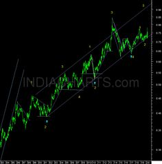 """The Relative Rupee as I like to call it is the DXY/INR ratio, that represents the relative strength of the rupee compared to the dollar index itself. For example if the dollar keeps rising and t"" Technical Analysis, Decision Making, Investing, Strength, Marketing, Education, Making Decisions, Teaching, Onderwijs"