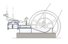 Ce document animé nous permet de comprendre le mécanisme de la machine à vapeur qu'on doit à plusieurs inventeurs comme Denis Papin, Thomas Newcomen, ... . ça sera James Watt qui posera la base d'une machine à vapeur stable et performante grâce à son idée de ne plus condenser la vapeur dans les pistons mais dans un condenseur annexe.