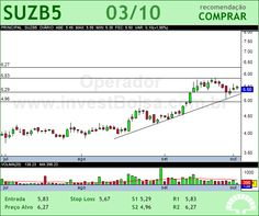 SUZANO PAPEL - SUZB5 - 03/10/2012 #SUZB5 #analises #bovespa