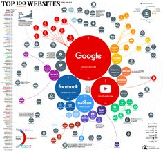Infographic: Ranking the Top 100 Websites in the World Visualisation, Data Visualization, Blockchain, Yandex, Paginas Webs, Internet Time, Innovation, Top Websites, Best Cryptocurrency