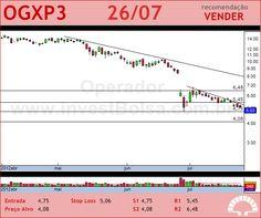 OGX PETROLEO - OGXP3 - 26/07/2012 #OGXP3 #analises #bovespa