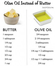 Baking with Olive Oil Instead of Butter - BestOfTips Swapping olive oil for butter cuts saturated fat. Plus, good olive oil adds a wonderful, nuanced flavor to baked goods and keeps them moist. Butter is made from the fat and protein solids found in mil Healthy Baking Substitutes, Food Substitutions, Butter Substitute Baking, Olive Oil Substitute, Baking With Olive Oil, Olive Oil Cooking, Olive Oil Butter, Olive Oil Cake, Butter Oil