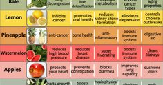 There is no doubt that incorporating more fruits and veggies in your diet is going to help you prevent a number of diseases like cancer and heart disease, and it will also maintain great health.