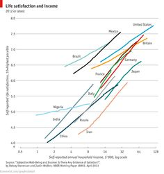 Money can buy happiness - via http://www.economist.com/blogs/graphicdetail/2013/05/daily-chart-0?fsrc=rss