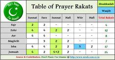 Islam the true religion: How many Rakat in Salah(namaz)
