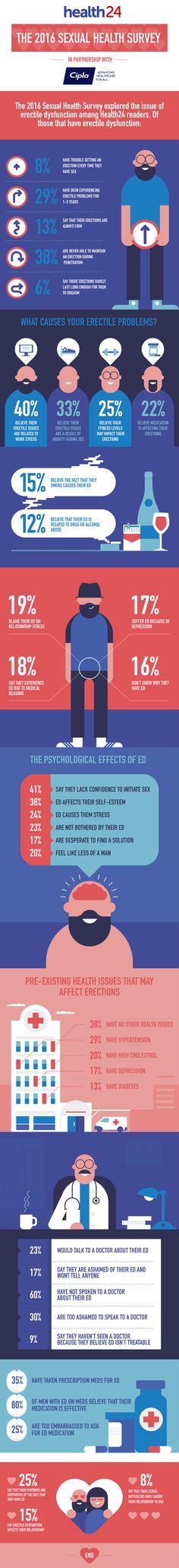 Health 24 infographic on Behance