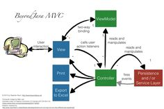 These days it's kind of official: AngularJS implements the Model-View-Whatever paradigm. That's a nice solution to a series of fruitless discussions about whether AngularJS implements MVVM, MVC or something else. However, one of these days I stumbled upon a couple of slides claiming AngularJS implements the MVC pattern during my research for another article. I …