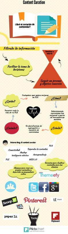 http://agoraabierta.tumblr.com/post/76113005157/curacion-de-contenidos-e-infografias