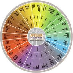 The Aftelier Natural Perfume Wheel was created by master natural perfumer Mandy Aftel as an aid to sort many of the essential oils and…