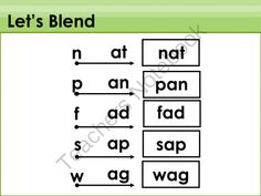 Blending and Reading: Short Vowels (BUNDLE) from The Learning Wagon on TeachersNotebook.com (24 pages)  - On Sale Now! Buy the Blending and Reading: Short Vowels (BUNDLE)! 6 Presentations for the price of 5! Enjoy!