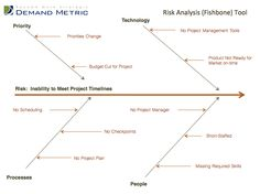Fishbone diagram example often used with 5 whys tool for cause fishbone diagram example see more risk analysis fishbone template a root cause analysis tool or fish ccuart Images