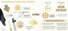 El sector gastronómico creció 22% en el último año con 90.000 restaurantes