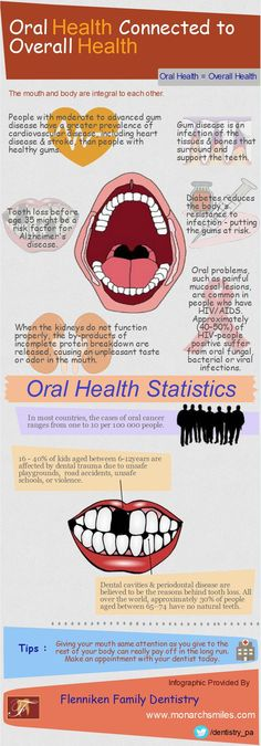 Oral Health Connected to Overall Health