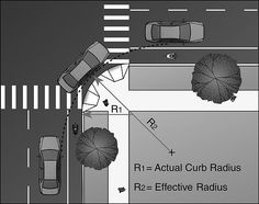 This diagram depics a turning radius that overlaps a bicycle lane. R1 shows the actual curb radius and R2 shows the effective radius.