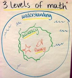 Love how this teacher talks to her students about the 3 levels of math!