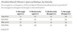 """Obama's """"Strong Disapproval"""" Double His """"Strong Approval"""""""