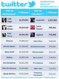 Social VIP. L'osservatorio dei personaggi famosi italiani su Twitter