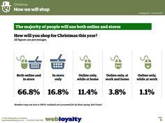 ¿Cómo comprarán los regalos los británicos estas Navidades? http://www.webloyaltyuk.com/2014/12/09/looking-ahead-christmas-spending-trends-uk/