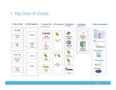 5Zoosk. Inc. | 1. Big Data @ Zoosk
