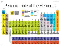 The periodic table of human elements periodic table 1 periodic table of elements urtaz Gallery