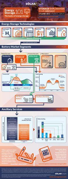 Infographic+-+Basics+of+Energy+Storage+3.3.jpg (2480×6496)