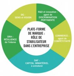 Target Diagram  Brand Essence Model | Marketing — Target