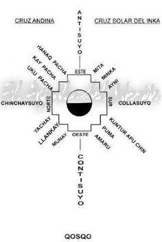 Crónicas de la Tierra sin Mal : Celebración de la Cruz del Sur (Chakana Raymi)
