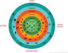 Ecology map