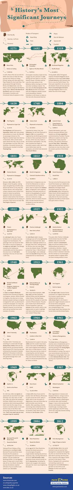 History's Most Significant Journeys #infographic #Travel #History