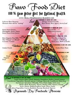 Awesome Raw info on Raw food for weight loss. Description from pinterest.com. I searched for this on bing.com/images