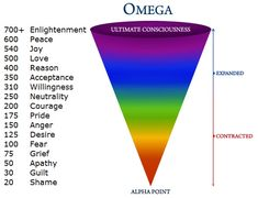 If you look at the emotional vibrational frequency chart peace has a higher frequency than love or joy. Description from soulfulyou.com. I searched for this on bing.com/images