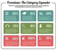37 best business the freemium model images on pinterest freemium works consumer adoption of freemium products and services the report marketing modelscontent marketingbusiness model canvas accmission Images
