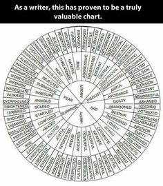 Writer's circle of emotions