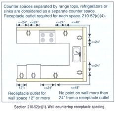 basic home kitchen wiring circuits - Google Search | wiring for tall ...