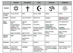 Compare World Religions Chart -Judaism, Christianity, Islam, Hinduism, Buddhism - tamina 7th Grade Social Studies, Social Studies Resources, Teaching Social Studies, World History Lessons, History Education, Teaching History, Ap Human Geography, World Geography, Religious Studies