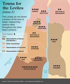 Towns for the Levites - Joshua 21