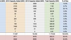 US Renewable Energy Capacity 2014